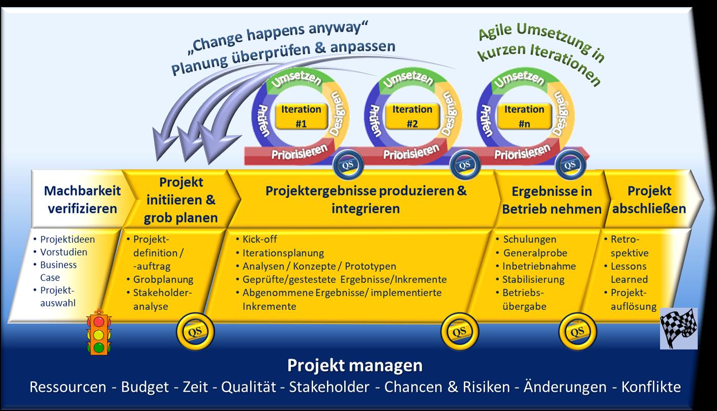 Projektprozesse